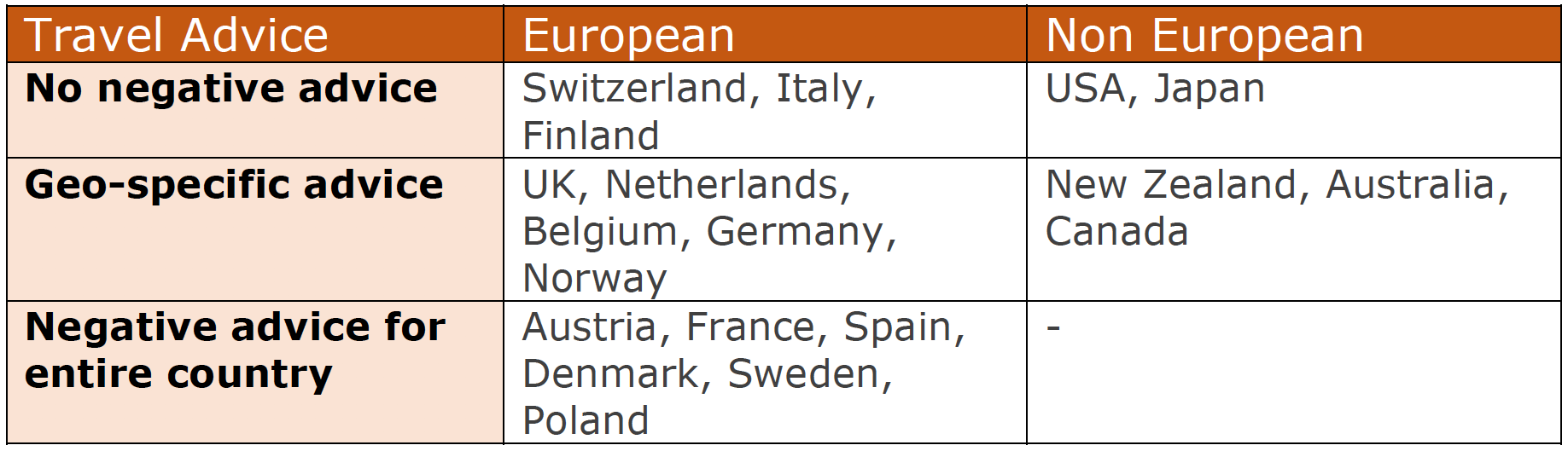Travel advisories for Western countries